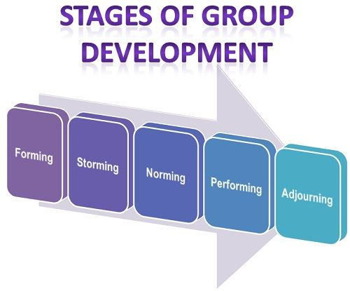 team development examples