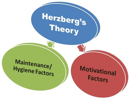 herzberg theory Issn 2239-978x journal of educational and social research vol 3 (2) may 2013 resurrecting herzberg's two factor theory:.