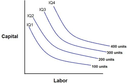 iso quants Lec 5 production function, iso-quants and economies of scale:5 1 production the primary & the ultimate aim of the economic activity is the satisfaction of human wants.