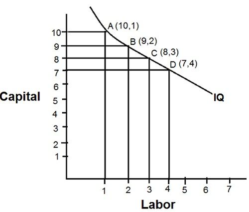 Iso-Quant Curve: Definitions, Assumptions and Properties