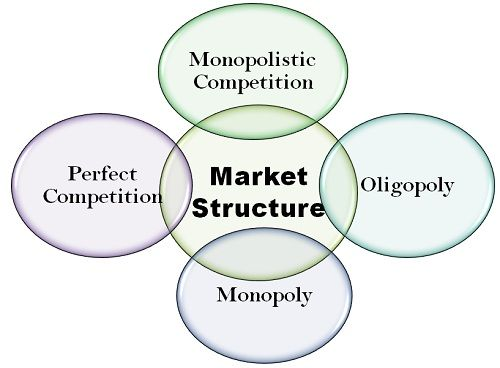 characteristics of a oligopolistic market structure economics essay Free essay: analyse the structure of the market structure of oligopoly and the difficulty in predicting output and profits market structure of oligopoly.