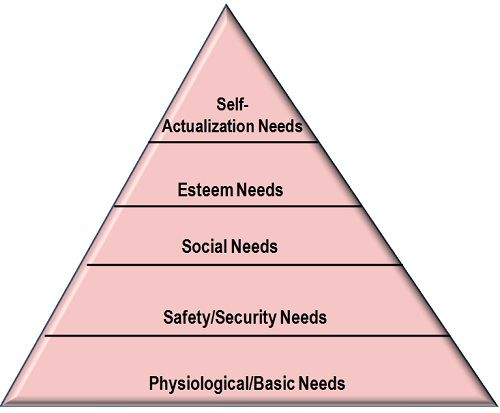 masow s hierarchy of human survival Search the history of over 327 billion web pages on the internet.