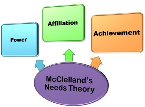 critique mcclelland s theory