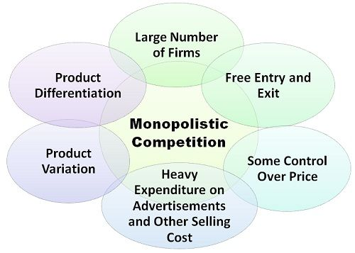 What Is Monopolistic Competition Definition Meaning And Features