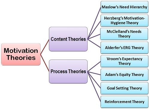 what are the theories of motivation definition and meaning motivation theories final