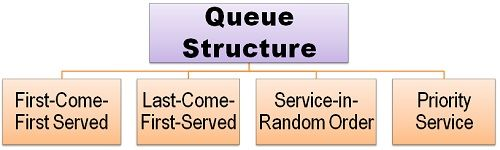 Queue Structure
