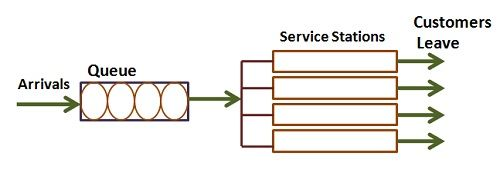 Service structure-2