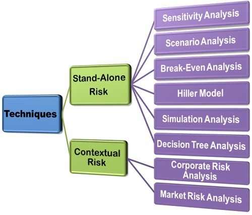 What Are The Risk Analysis Techniques Definition And Meaning