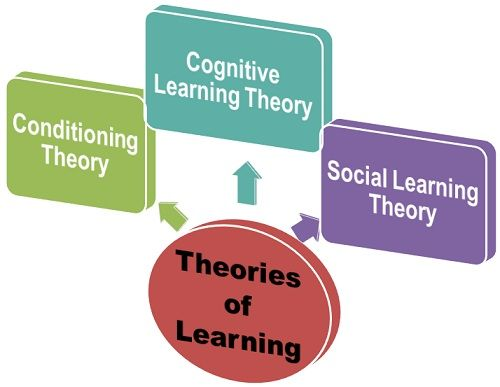 theories of learning and modern workplace This page examines the three main learning approaches most learning theories fall into one or more of these approaches  underpins much of the work of modern adult training providers  and ensuring that people have support and reward for their learning in either in workplace or in other training and learning environments.