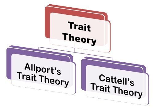 trait theory and personal construct theory Introduction looking at the trait theory and personal construct theory (pct) both are concerned with the psychological study of individual differences the.
