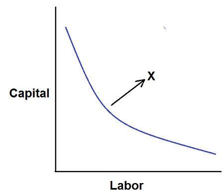 convex iso-quant curve