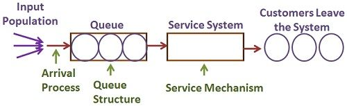 general structure of queuing system