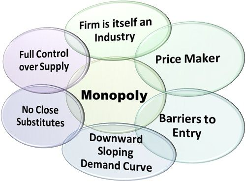 business monopoly and market entry It's a common mistake for businesses to seek brand new market places   product that china has a near (but not total) monopoly on producing.