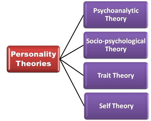 personality theories psychology essay Essays research papers freud psychology - personality theories psychology: personality theories essay examples essay on theories of personality - at one.