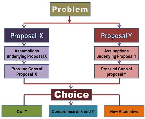 Dialectic decision method