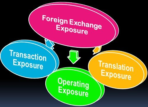 Forex risk meaning