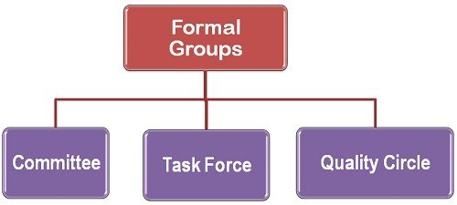 how groups are formed