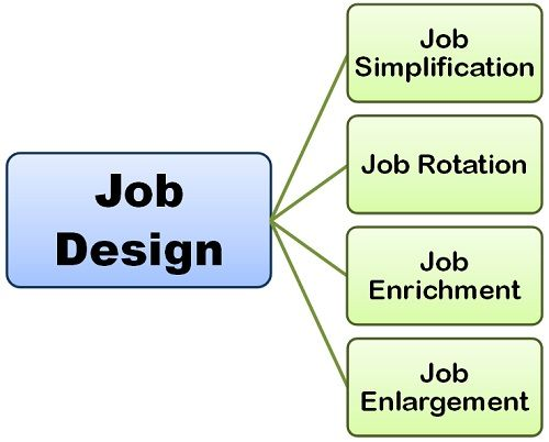 What Is Job Enrichment And Job Design