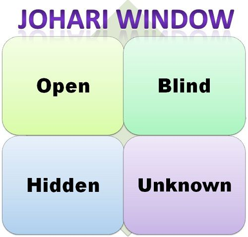 What is Johari Window? definition and meaning - Business Jargons