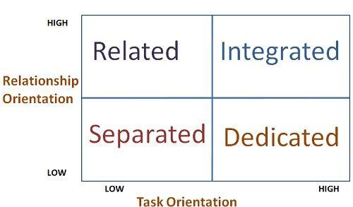 3-D leadership model