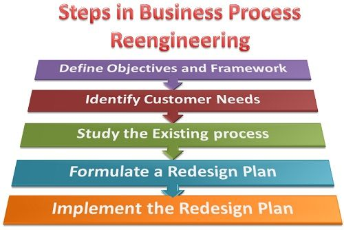 What are the steps involved in business process reengineerring bpr process accmission Gallery