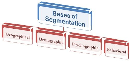 what are the bases of market segmentation  definition and
