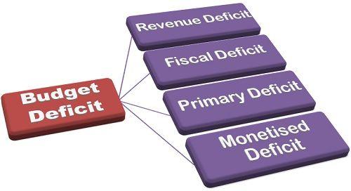 Budget Deficit-1