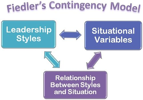iedler's Contingency Model