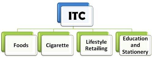 ITC-1