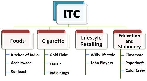 ITC-2