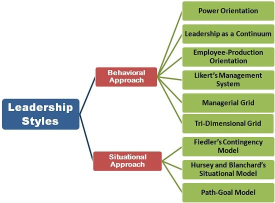 What Are Leadership Styles Definition And Meaning