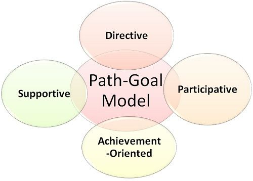 an overview of the path goal theory model and the four different path goal types In this article, i'll discuss how to apply the path-goal theory in your leadership  it  states that there are distinct roles that a leader must fulfill, and leadership traits  which  in essence, they must adopt one of these four leadership types [2] in   privacy policy, so please make sure you take a minute to review it.