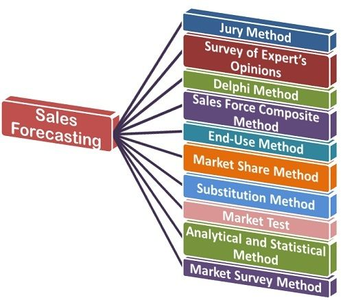 What Is Sales Forecasting Definition And Meaning