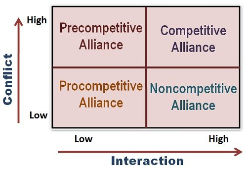 strategic alliance types