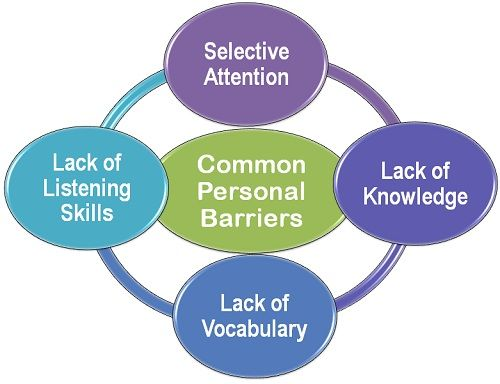 What are Personal Barriers? definition and meaning