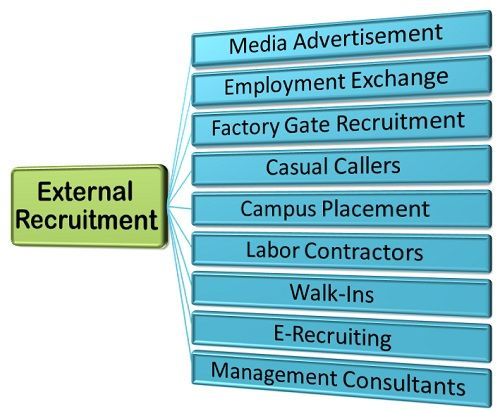 external recruitment methods Recruiting a candidate for the job in a company is done by means of external as well as internal recruitment find out pros and cons of external recruitment.