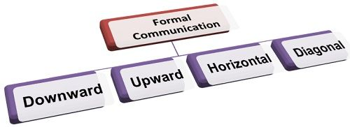 horizontal communication meaning