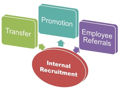 Internal Recruitment