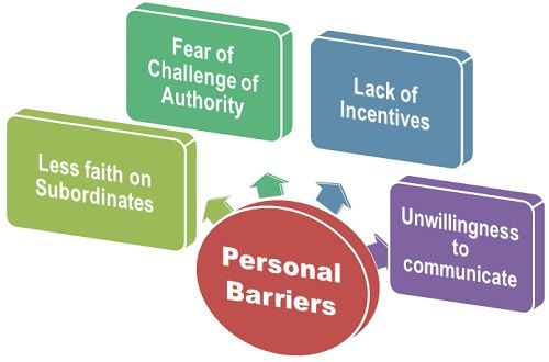 Personal Barriers