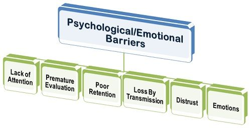 What are Psychological Barriers? definition and meaning