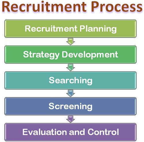 recruitment strategies the hotel industry Businesses, human resources managers and other staffing professionals use many recruitment strategies and methods.