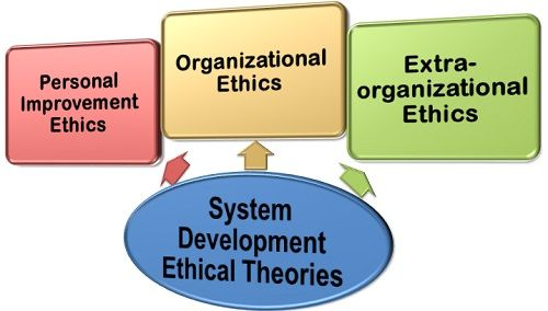 System Development Ethical Theories