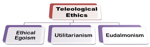 teleological theories Egoism is a teleological theory of ethics that sets as its goal the benefit, pleasure, or greatest good of oneself alone it is contrasted with altruism, which is not strictly self-interested, but includes in its goal the interests of others as well.