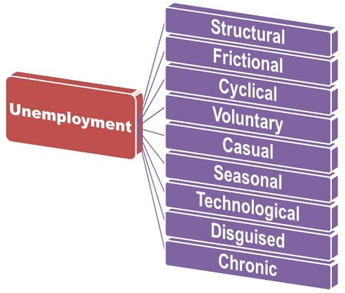 different types of unemployment essay There are three major types of unemployment including cyclical, frictional, and structural let's take a look at each one of them through the eyes of workers in the town of ceelo.