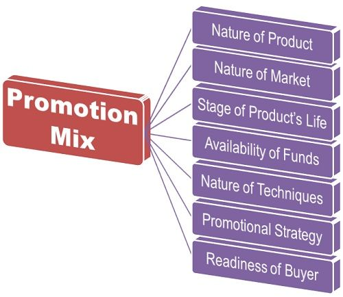 promotion Mix factors