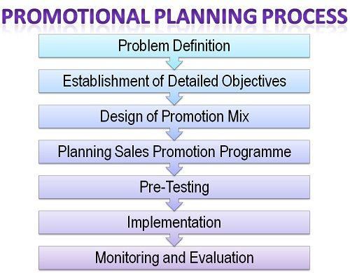 What Is Promotional Planning Process Definition And Meaning