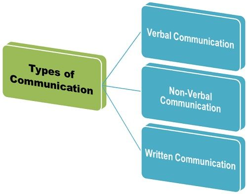 communication process diagram and nonverbal communication essay The process of communication can be either verbal or non-verbal  uses facial  expressions, body language, visuals diagrams, or pictures.