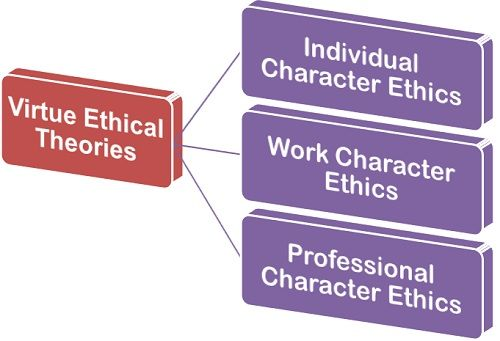 virtue ethical theories