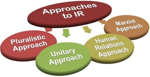 Approaches to IR
