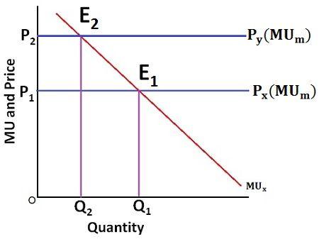 Consumer equilibrium-1